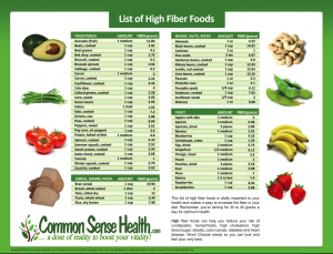 Magic image intended for printable list of high fiber foods